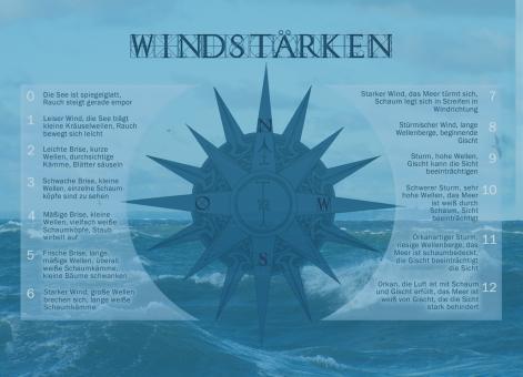 Postkarte Windstärken